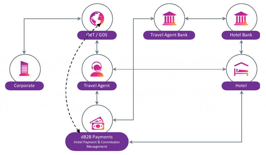 , dB2B Payments & Commission Management